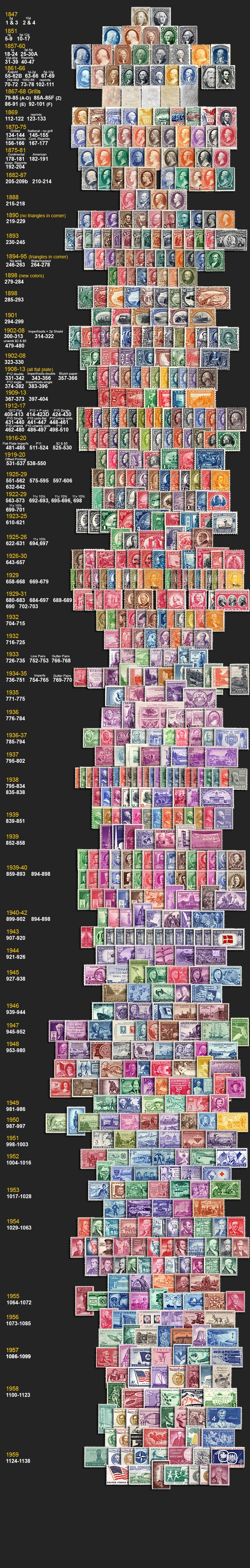 US stamp values